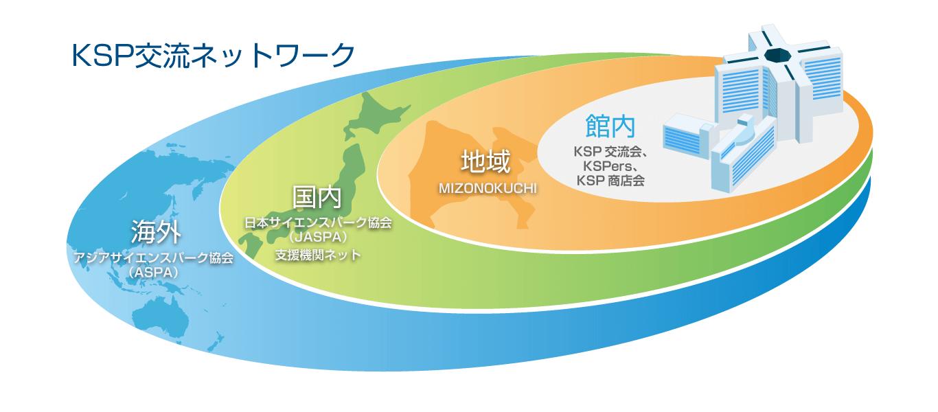 KSP Network